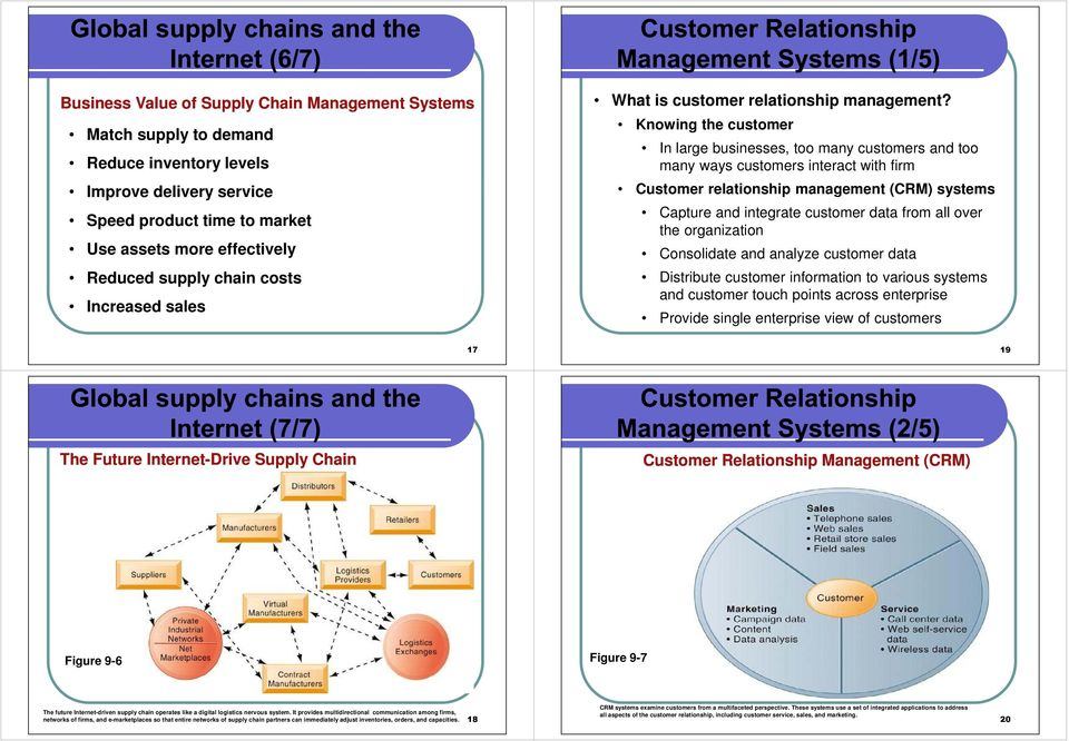 Knowing the customer In large businesses, too many customers and too many ways customers interact with firm Customer relationship management (CRM) systems Capture and integrate customer data from all
