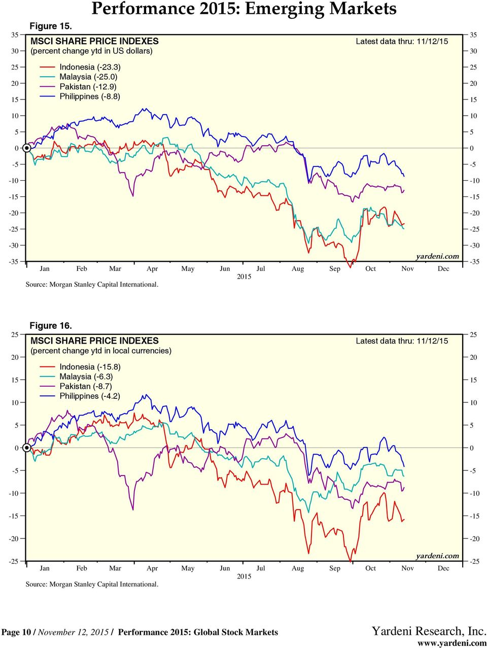 8) Performance 21: Emerging Markets Latest data thru: 11/12/1 21 3 3 2 2 1 - - -1-2 -2-3 -3 2 2 1