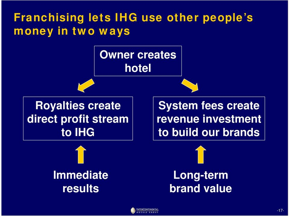 stream to IHG System fees create revenue investment to