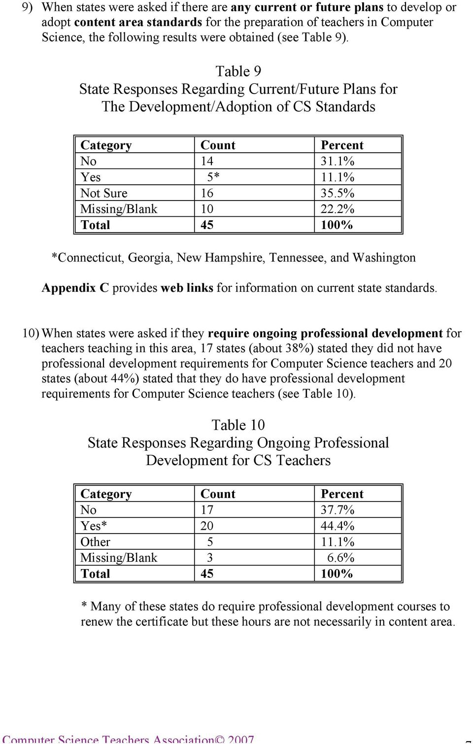 5% Missing/Blank 10 22.2% Total 45 100% *Connecticut, Georgia, New Hampshire, Tennessee, and Washington Appendix C provides web links for information on current state standards.