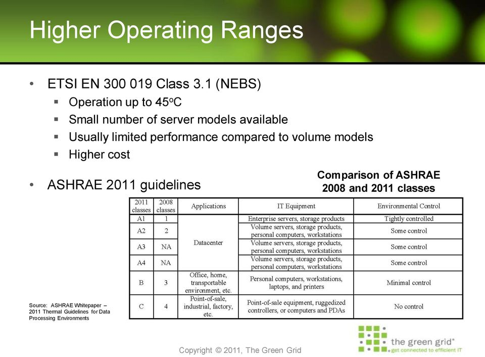 limited performance compared to volume models Higher cost ASHRAE 2011 guidelines