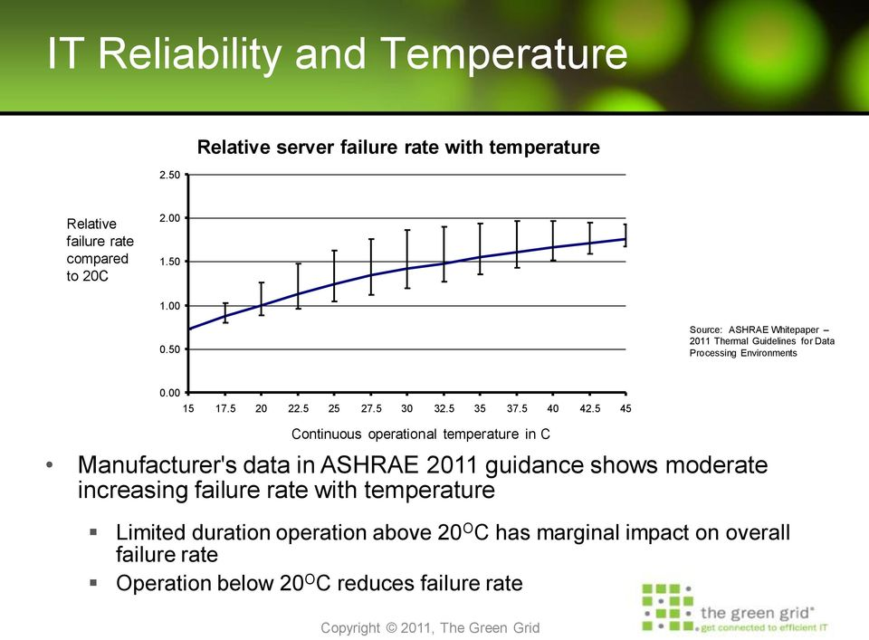 5 45 Continuous operational temperature in C Manufacturer's data in ASHRAE 2011 guidance shows moderate increasing failure rate with
