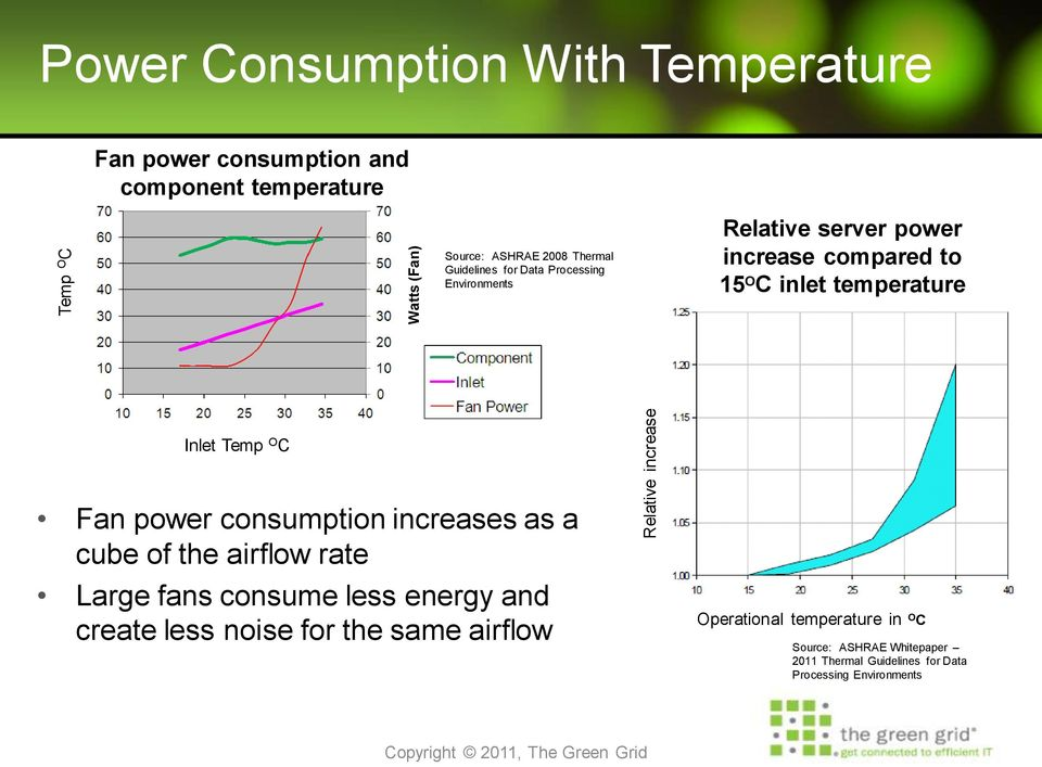 Inlet Temp O C Fan power consumption increases as a cube of the airflow rate Large fans consume less energy and create less noise