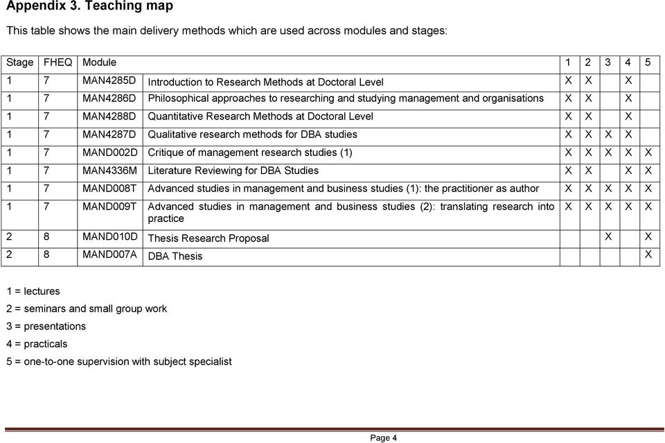 MAN4286D Philosophical approaches to researching and studying management and organisations X X X 1 7 MAN4288D Quantitative Research Methods at Doctoral Level X X X 1 7 MAN4287D Qualitative research