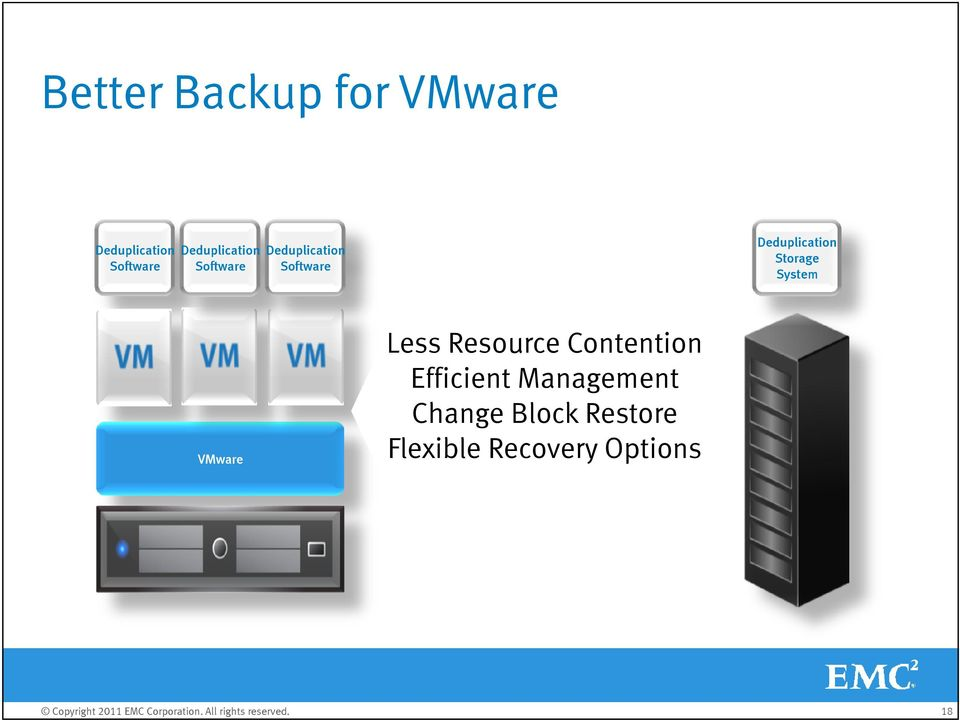 Deduplication Storage System VMware Less Resource