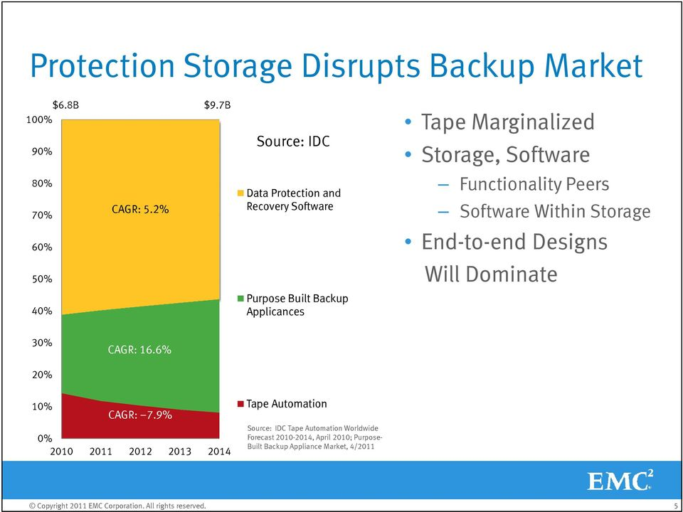 Within Storage End-to-end Designs Will Dominate 40% Purpose Built Backup Applicances 30% CAGR: 16.6% 20% 10% CAGR: 7.