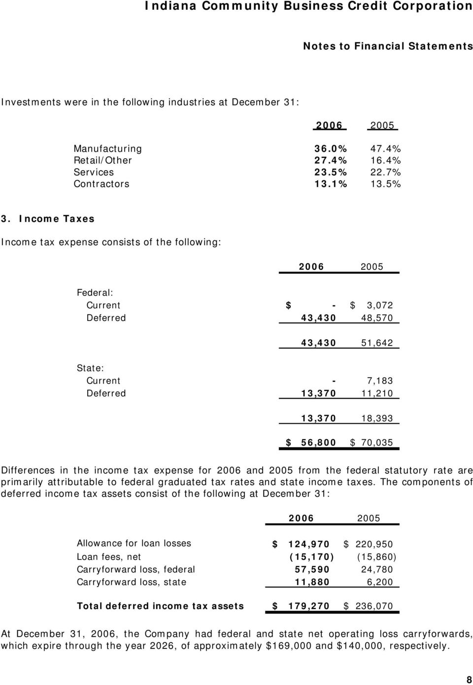 70,035 Differences in the income tax expense for 2006 and 2005 from the federal statutory rate are primarily attributable to federal graduated tax rates and state income taxes.