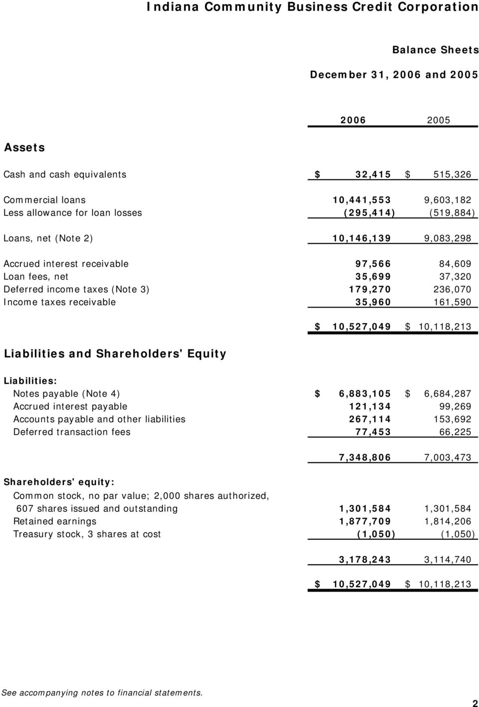Shareholders' Equity $ 10,527,049 $ 10,118,213 Liabilities: Notes payable (Note 4) $ 6,883,105 $ 6,684,287 Accrued interest payable 121,134 99,269 Accounts payable and other liabilities 267,114