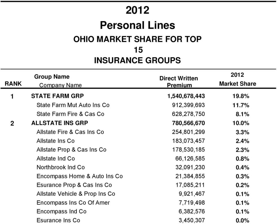 8% Northbrook Ind Co 32,091,230 0.4% Encompass Home & Auto Ins Co 21,384,855 0.