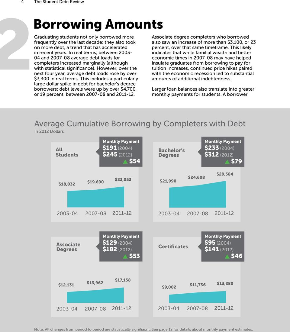 However, over the next four year, average debt loads rose by over $3,300 in real terms.