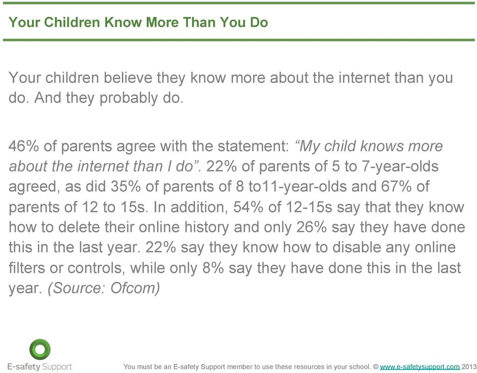 22% of parents of 5 to 7-year-olds agreed, as did 35% of parents of 8 to11-year-olds and 67% of parents of 12 to 15s.