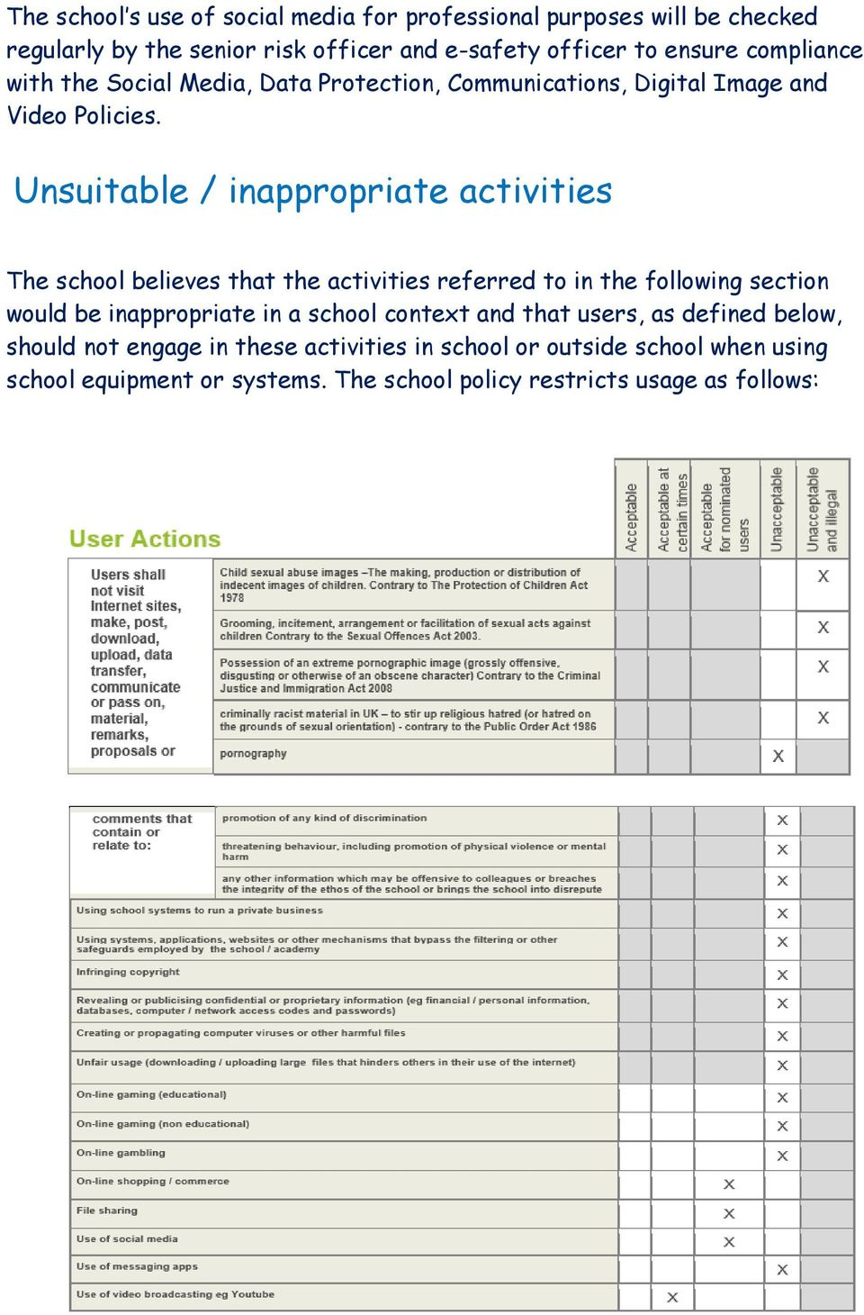 Unsuitable / inappropriate activities The school believes that the activities referred to in the following section would be inappropriate in a