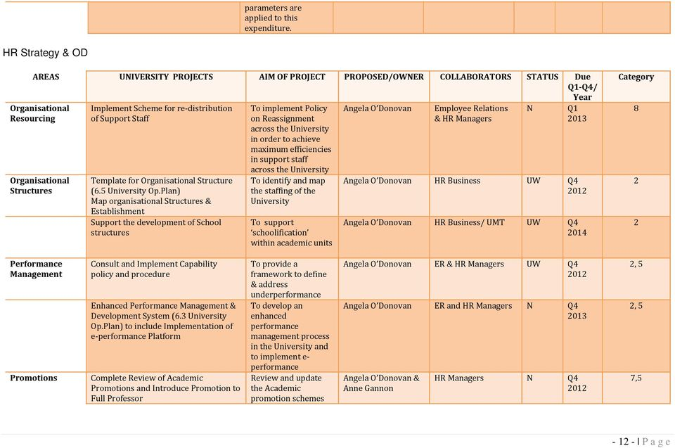 of Support Staff Template for Organisational Structure (6.5 University Op.