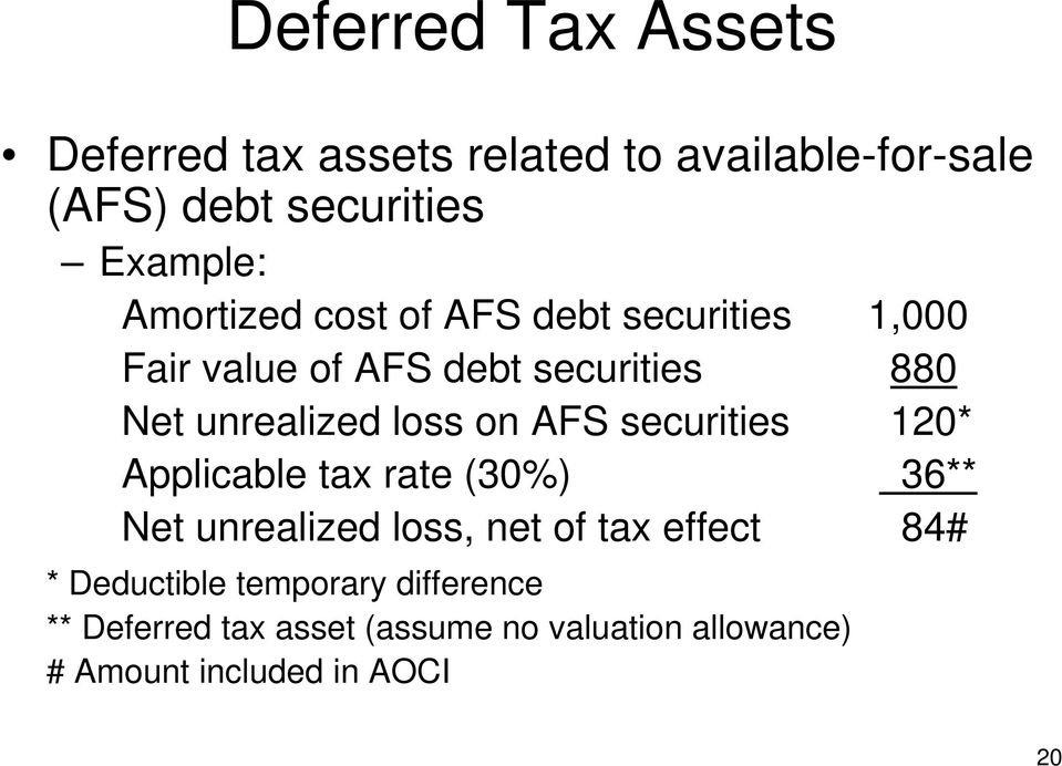 securities 120* Applicable tax rate (30%) 36** Net unrealized loss, net of tax effect 84# *