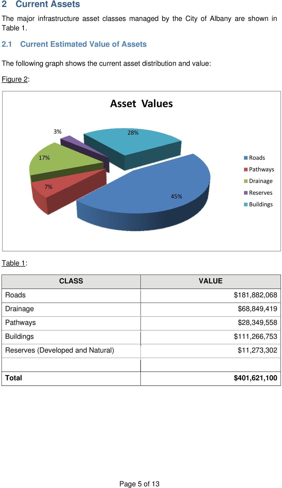 Values 3% 28% 17% 7% 45% Roads Pathways Drainage Reserves Buildings Table 1: CLASS VALUE Roads $181,882,068 Drainage