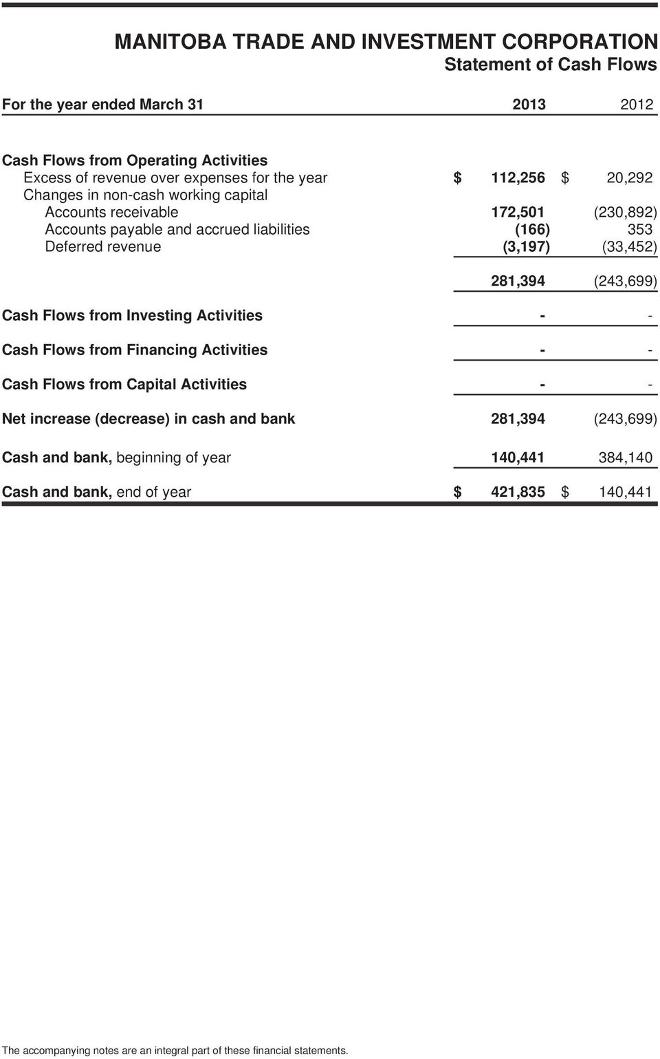 281,394 (243,699) Cash Flows from Investing Activities - - Cash Flows from Financing Activities - - Cash Flows from Capital Activities - - Net increase (decrease) in cash and bank