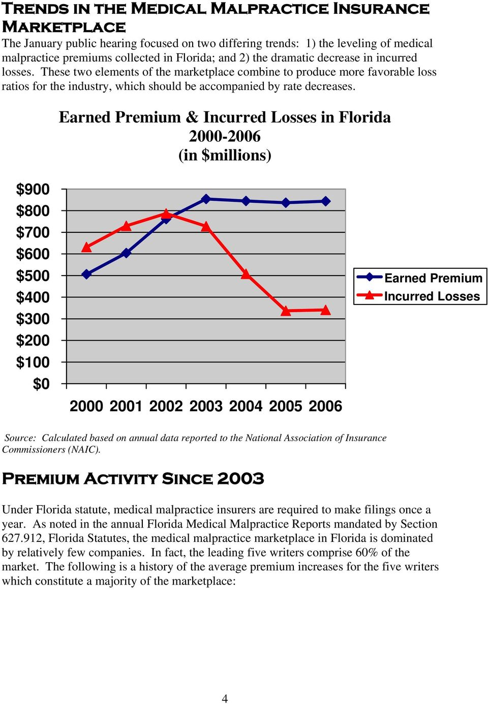 Earned Premium & Incurred Losses in Florida 2000-2006 (in $millions) $900 $800 $700 $600 $500 $400 $300 $200 $100 $0 2000 2001 2002 2003 2004 2005 2006 Earned Premium Incurred Losses Source: