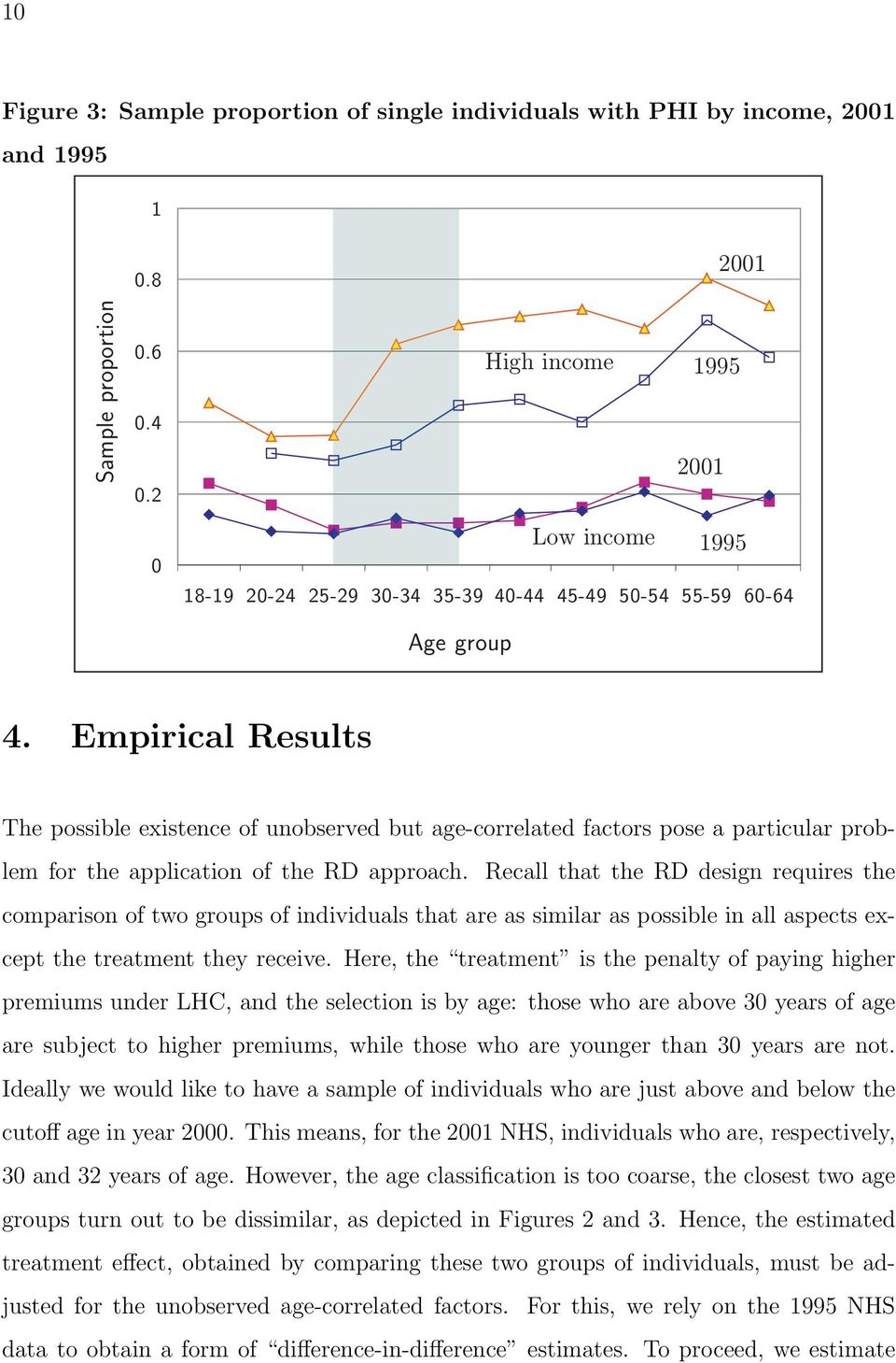 Empirical Results The possible existence of unobserved but age-correlated factors pose a particular problem for the application of the RD approach.