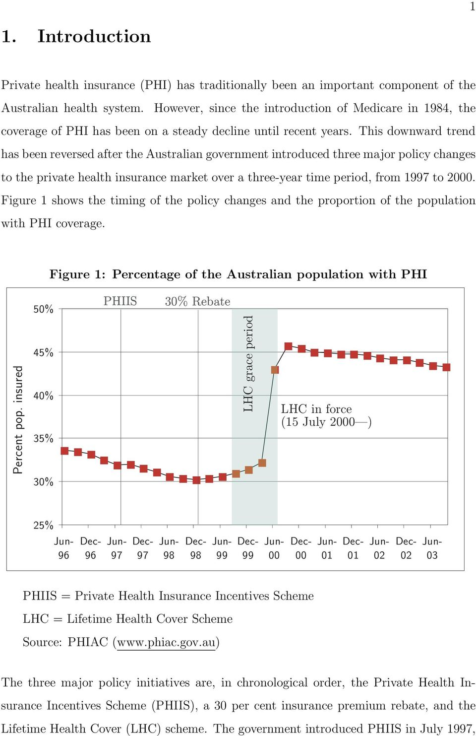 This downward trend has been reversed after the Australian government introduced three major policy changes to the private health insurance market over a three-year time period, from 1997 to 2000.