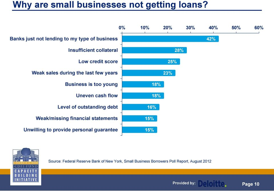 Weak sales during the last few years 25% 23% 28% Business is too young Uneven cash flow Level of outstanding debt
