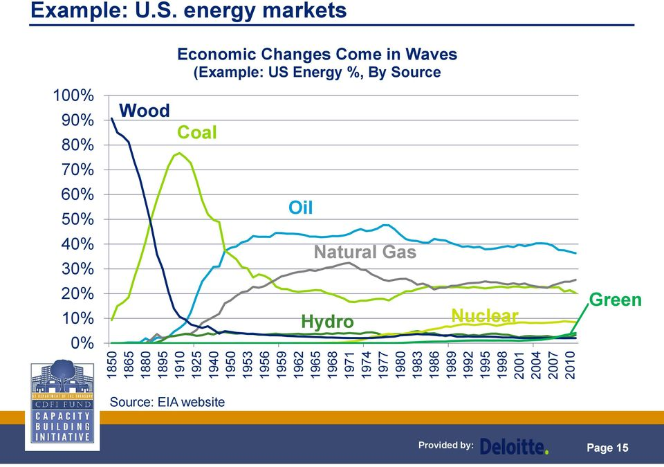 Waves (Example: US Energy %, By Source Coal Oil Natural Gas Hydro Nuclear Green 1850 1865