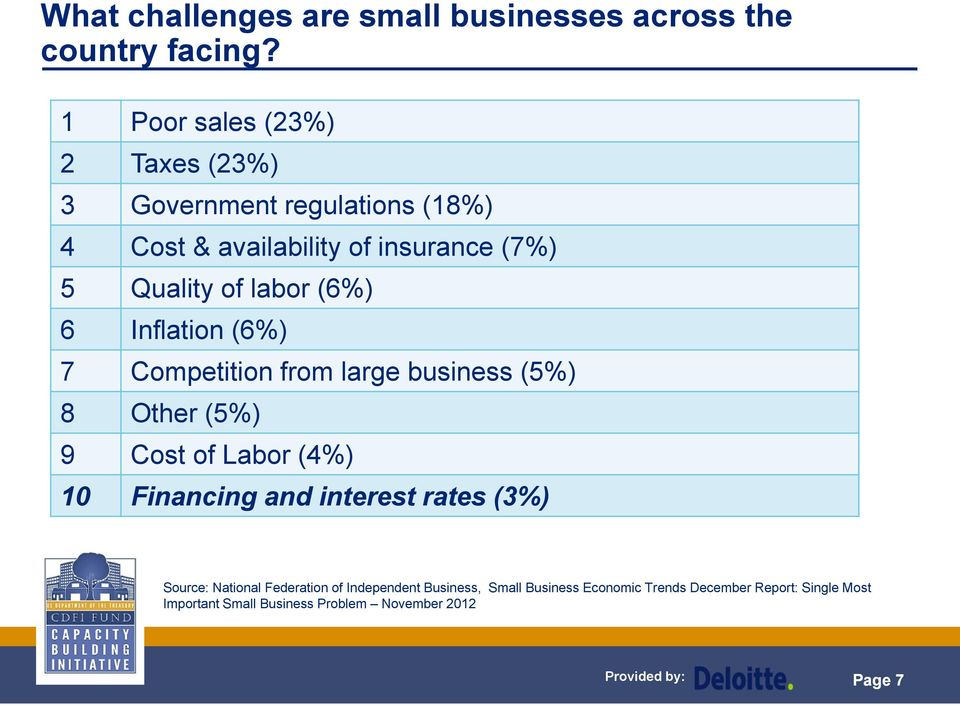 (6%) 6 Inflation (6%) 7 Competition from large business (5%) 8 Other (5%) 9 Cost of Labor (4%) 10 Financing and interest