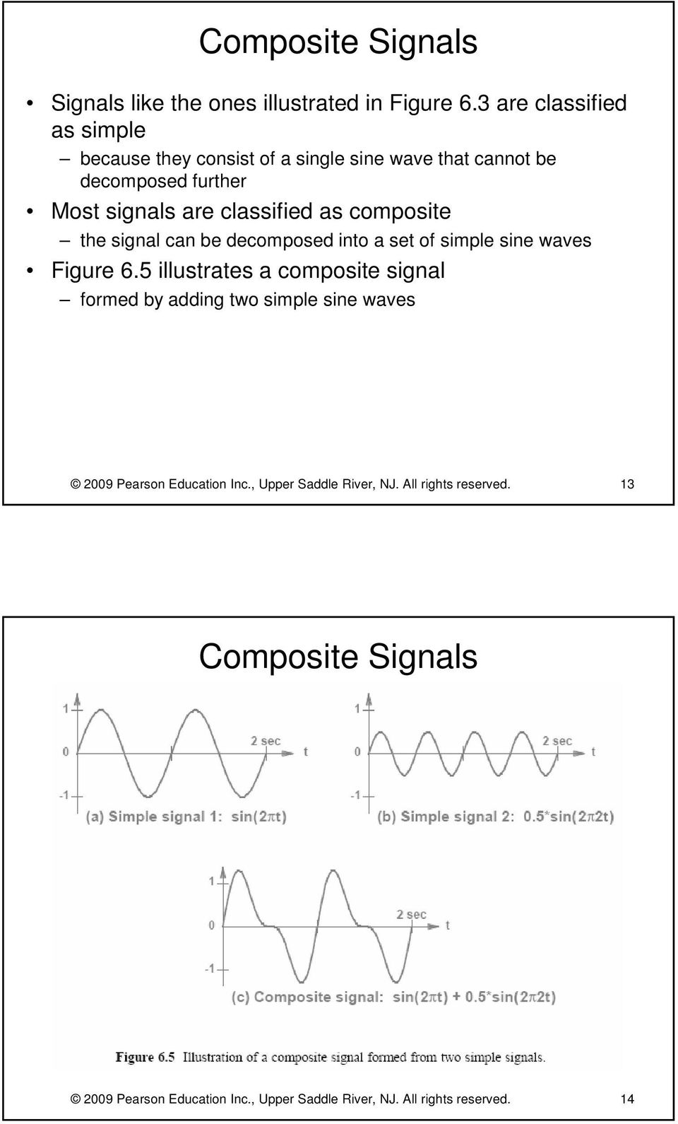 classified as composite the signal can be decomposed into a set of simple sine waves Figure 6.
