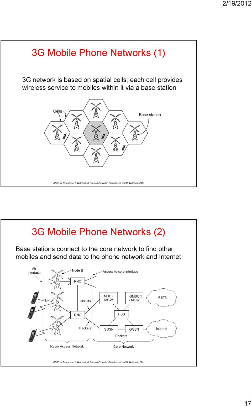 3G Mobile Phone Networks (2) Base stations connect to the core network