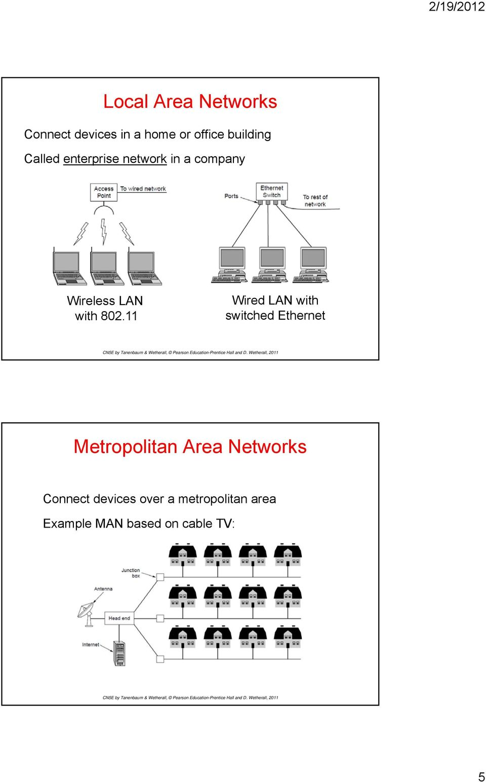 11 Wired LAN with switched Ethernet Metropolitan Area Networks