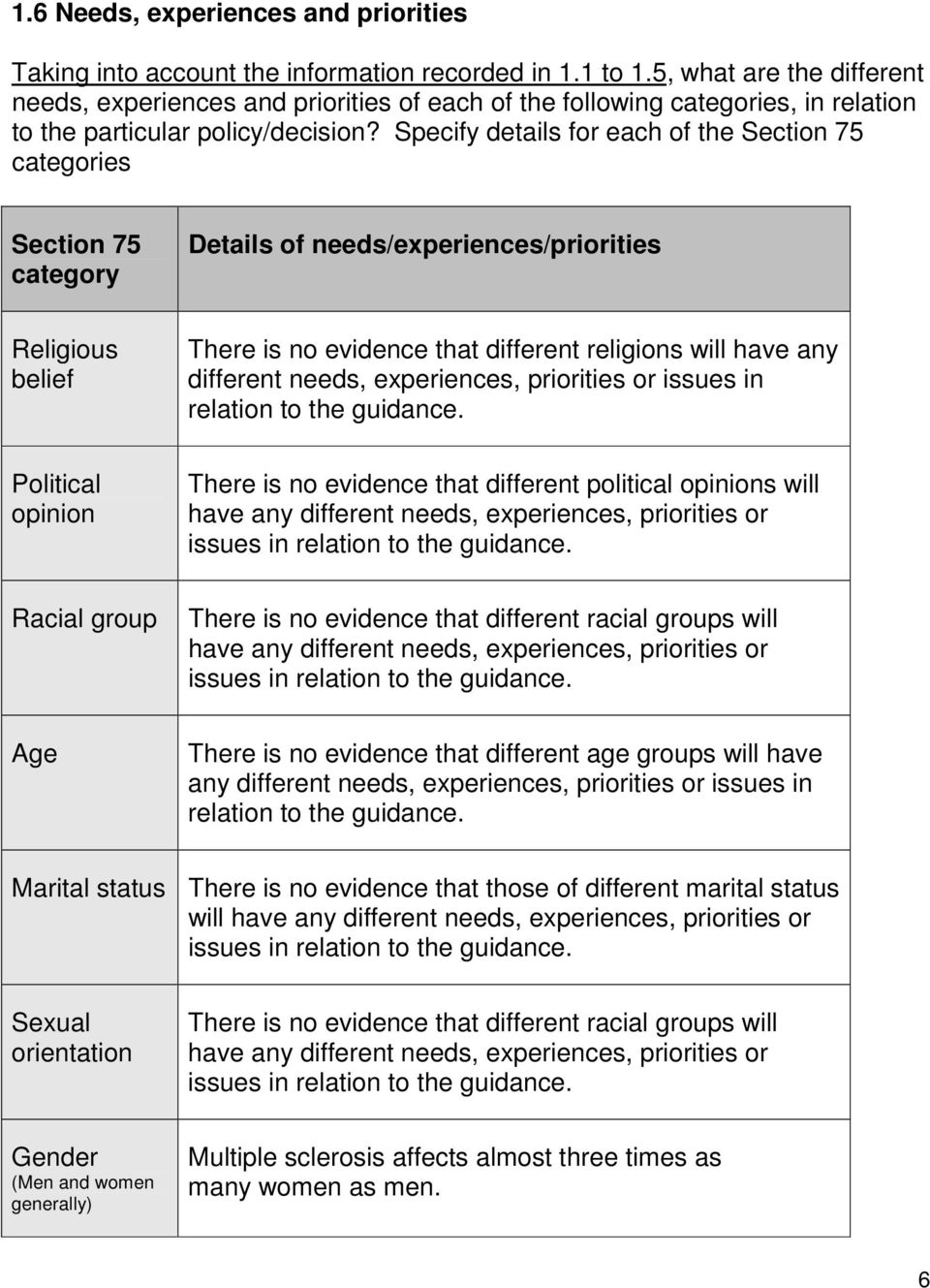 Specify details for each of the Section 75 categories Section 75 category Details of needs/experiences/priorities Religious belief There is no evidence that different religions will have any