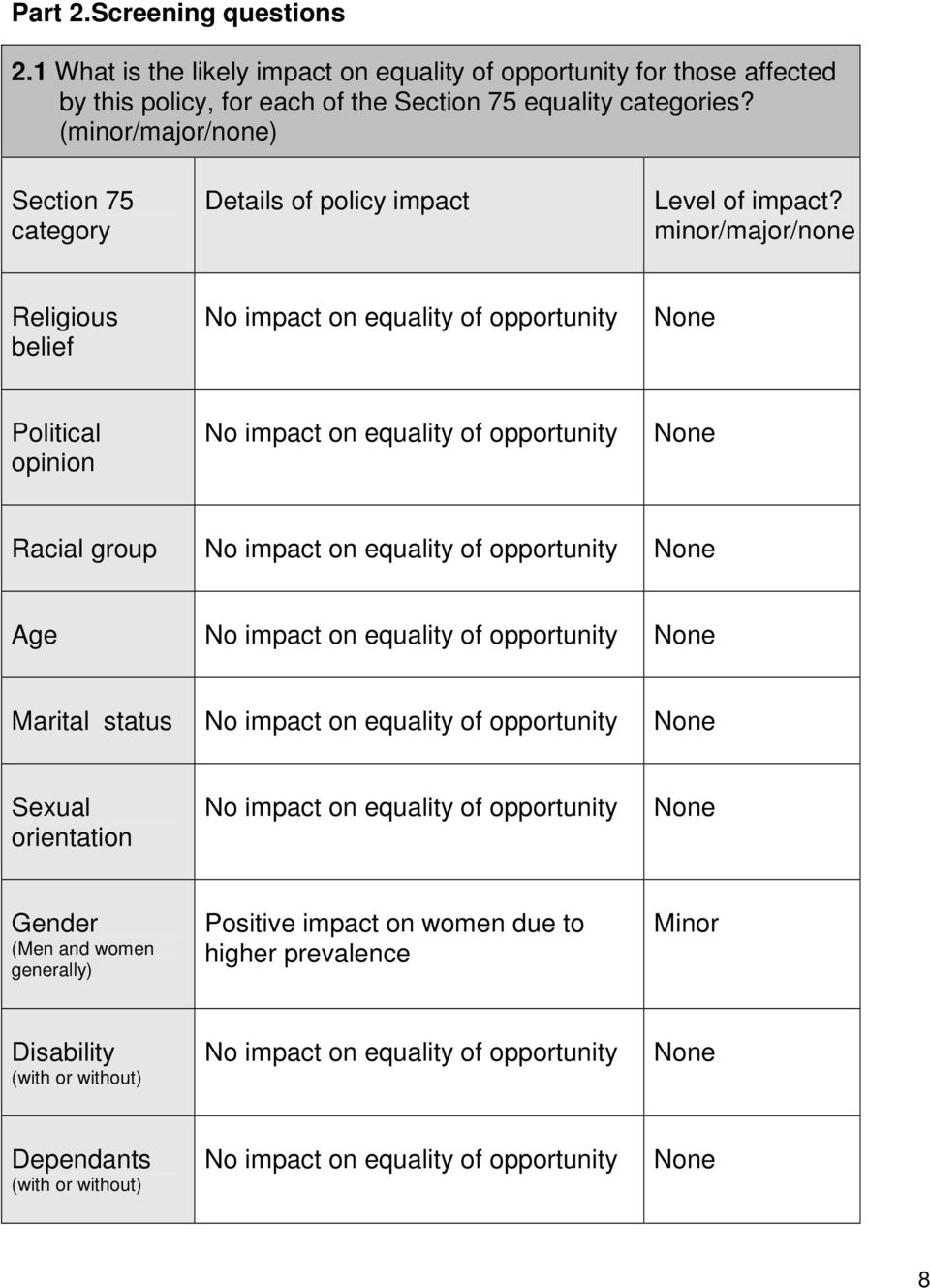 minor/major/none Religious belief No impact on equality of opportunity None Political opinion No impact on equality of opportunity None Racial group No impact on equality of opportunity None Age No