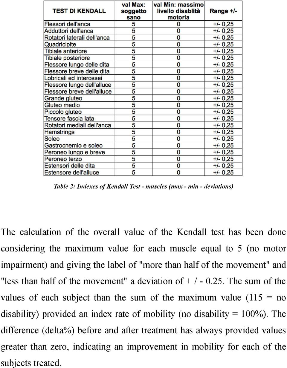 + / - 0.25. The sum of the values of each subject than the sum of the maximum value (115 = no disability) provided an index rate of mobility (no disability = 100%).