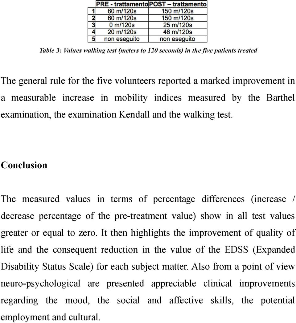 Conclusion The measured values in terms of percentage differences (increase / decrease percentage of the pre-treatment value) show in all test values greater or equal to zero.