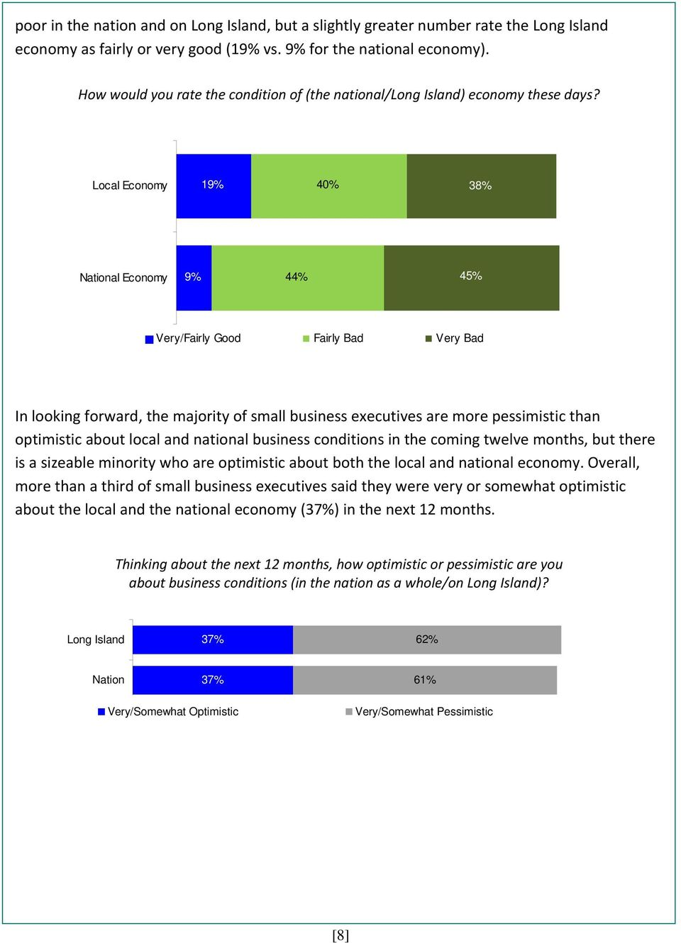 Local Economy 19% 40% 38% National Economy 9% 44% 45% Very/Fairly Good Fairly Bad Very Bad In looking forward, the majority of small business executives are more pessimistic than optimistic about