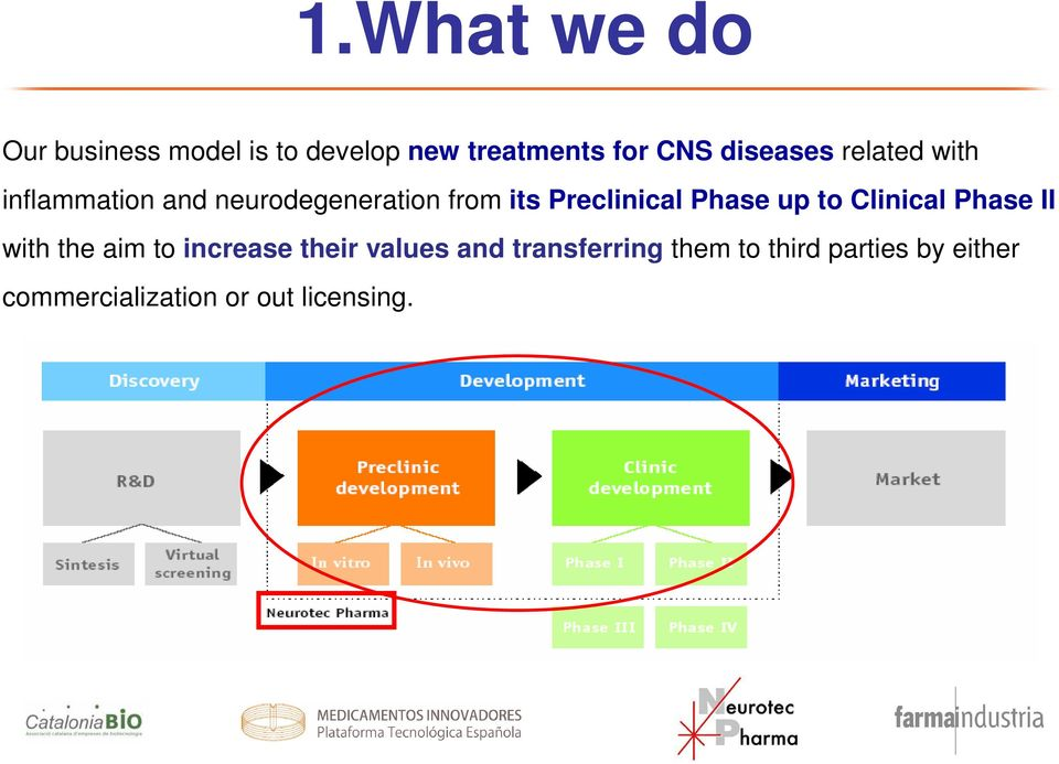 Preclinical Phase up to Clinical Phase II with the aim to increase their