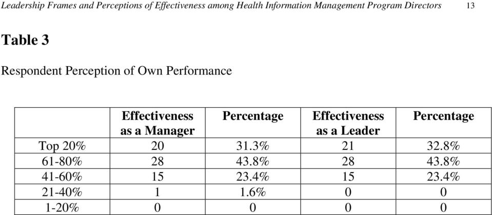 Effectiveness Percentage Effectiveness Percentage as a Manager as a Leader Top 20%