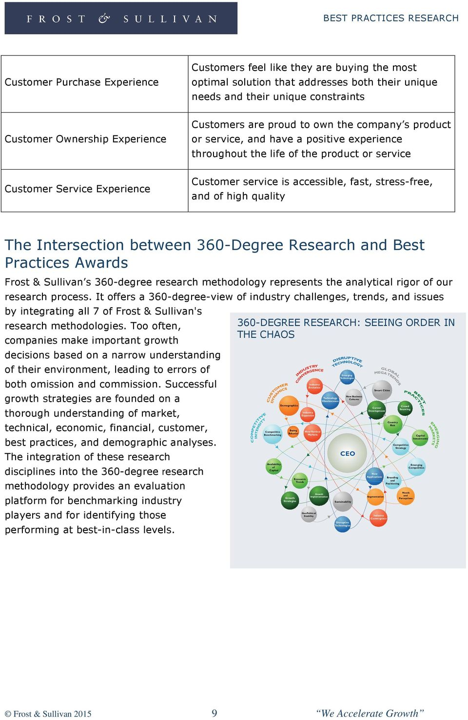 stress-free, and of high quality The Intersection between 360-Degree Research and Best Practices Awards Frost & Sullivan s 360-degree research methodology represents the analytical rigor of our