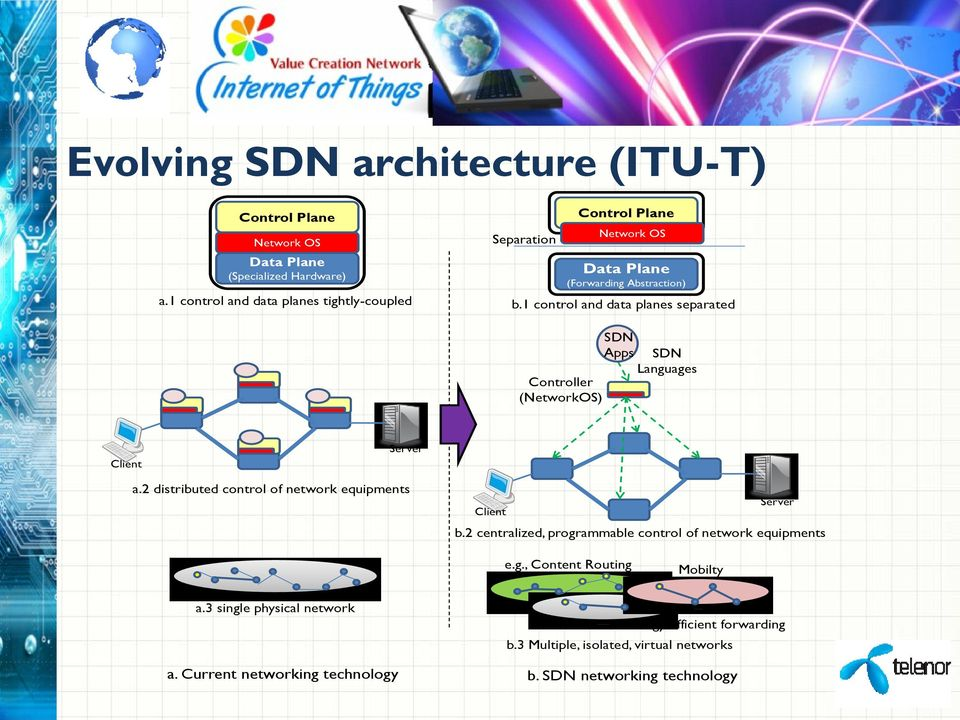 1 control and data planes separated SDN Apps SDN Languages Controller (NetworkOS) Client Server a.