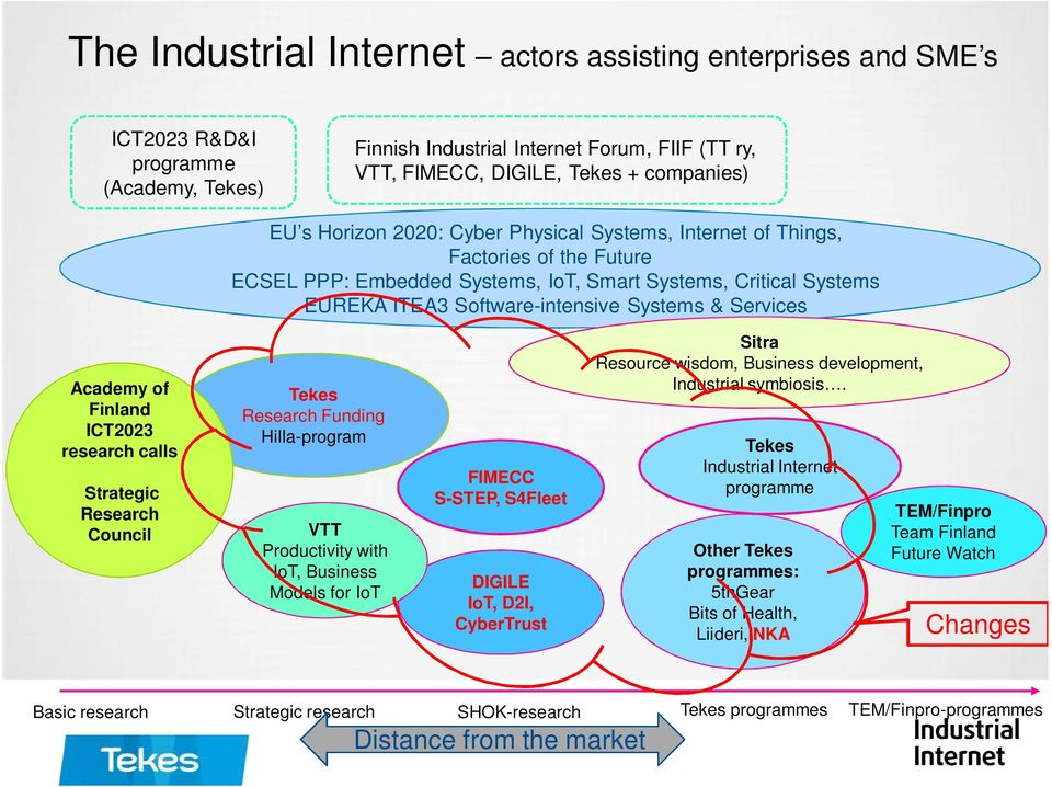 Academy of Finland ICT2023 research calls Strategic Research Council Tekes Research Funding Hilla-program VTT Productivity with IoT, Business Models for IoT FIMECC S-STEP, S4Fleet DIGILE IoT, D2I,