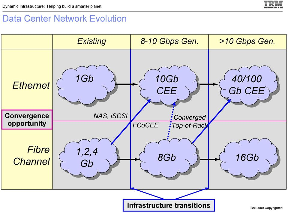 1Gb 10Gb CEE 40/100 Gb CEE Convergence opportunity