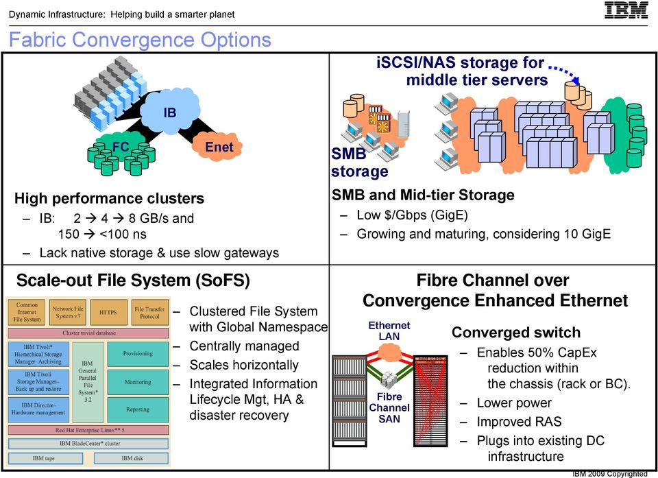 disaster recovery SMB storage SMB and Mid-tier Storage Low $/Gbps (GigE) Growing and maturing, considering 10 GigE Fibre Channel over Convergence Enhanced LAN Fibre