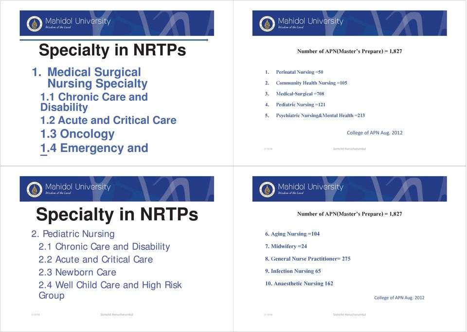 Psychiatric Nursing&Mental Health =213 College of APN Aug. 2012 Specialty in NRTPs 2. Pediatric Nursing 2.1 Chronic Care and Disability 2.2 Acute and Critical Care 2.
