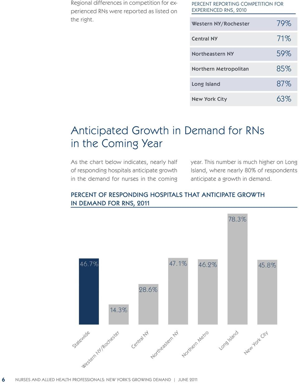 Anticipated Growth in Demand for RNs in the Coming Year As the chart below indicates, nearly half of responding hospitals anticipate growth in the demand for nurses in the coming