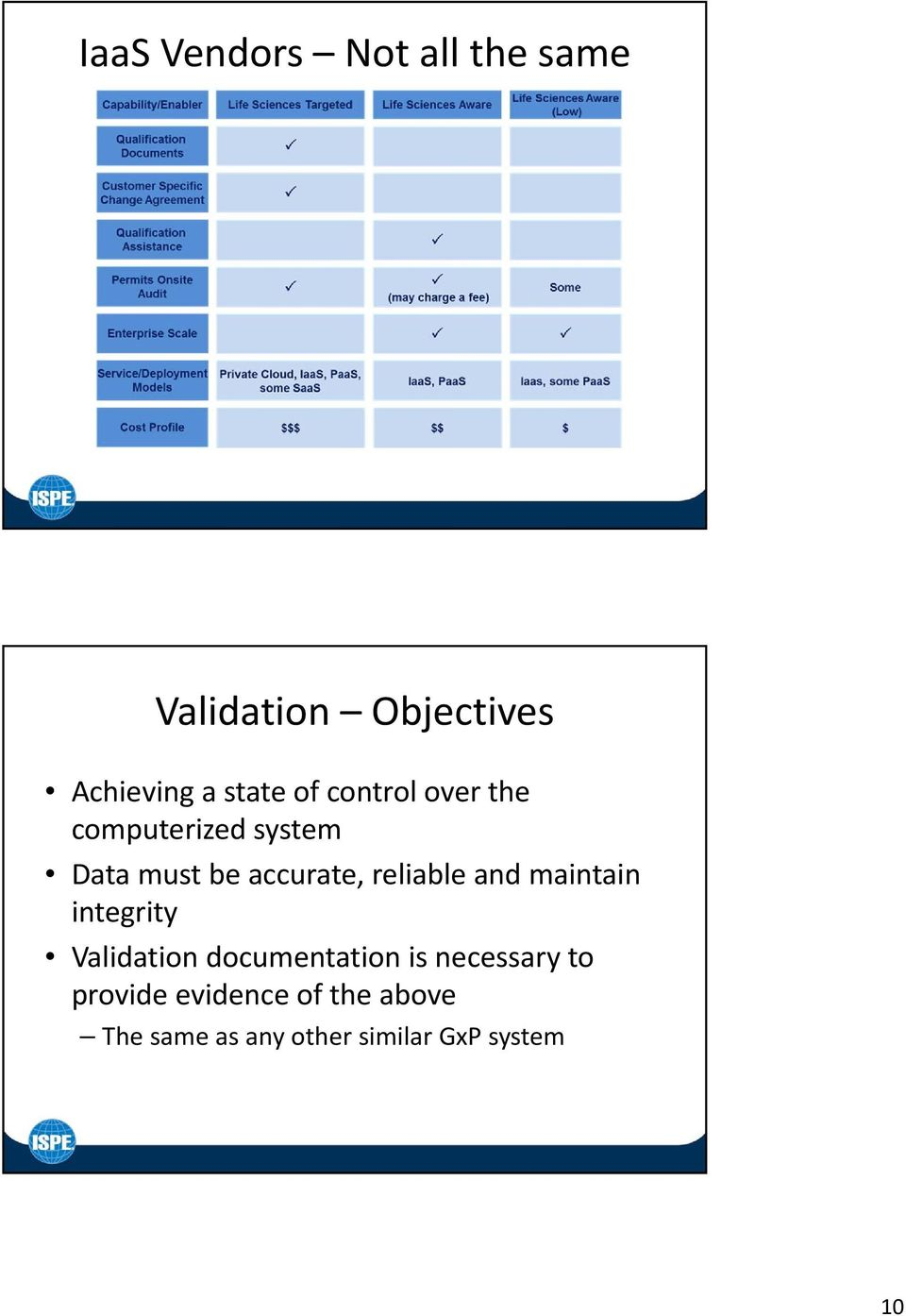 reliable and maintain integrity Validation documentation is necessary