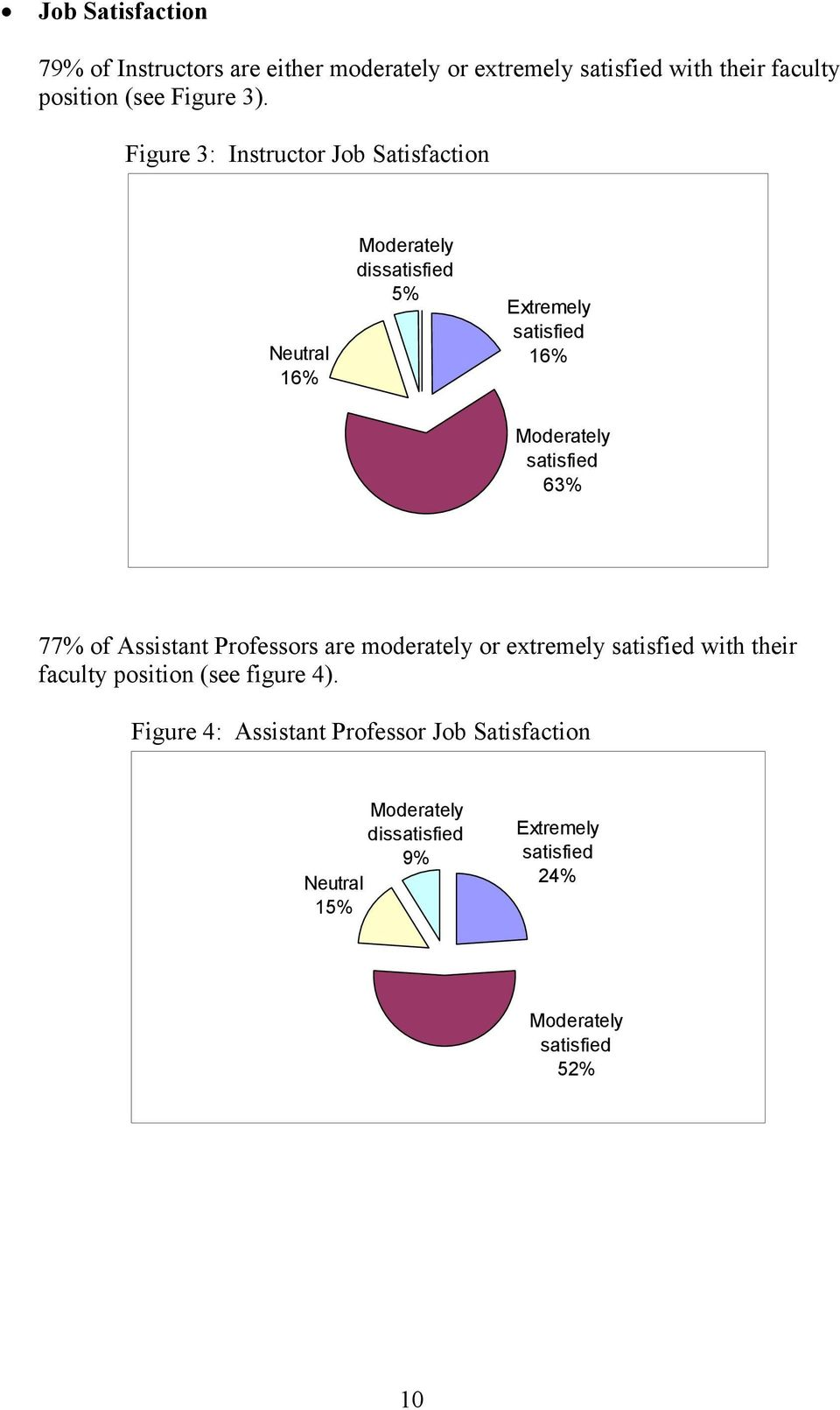 63% 77% of Assistant Professors are moderately or extremely satisfied with their faculty position (see figure 4).