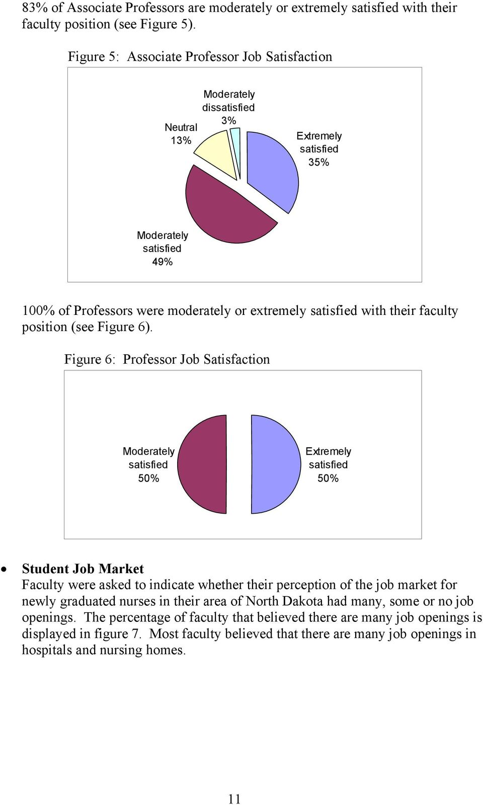their faculty position (see Figure 6).