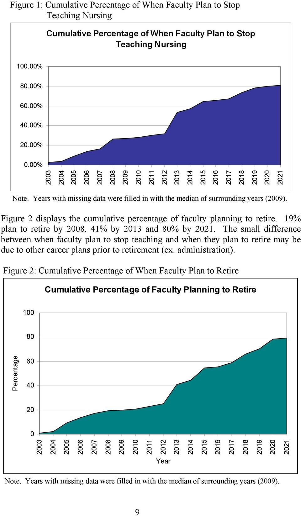 Figure 2 displays the cumulative percentage of faculty planning to retire. 19% plan to retire by 2008, 41% by 2013 and 80% by 2021.