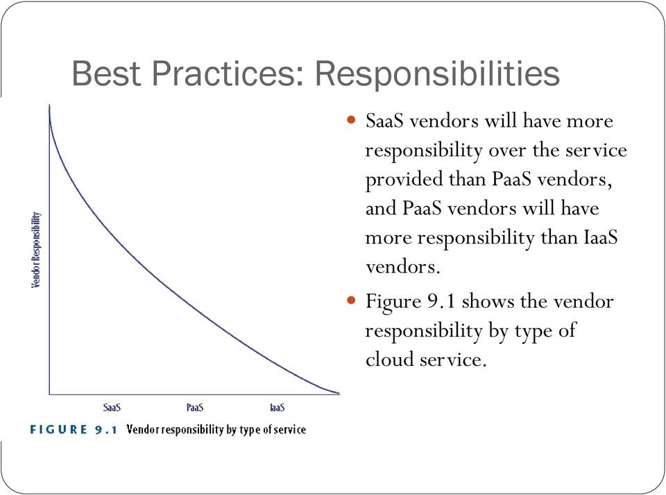 PaaS vendors will have more responsibility than IaaS vendors.