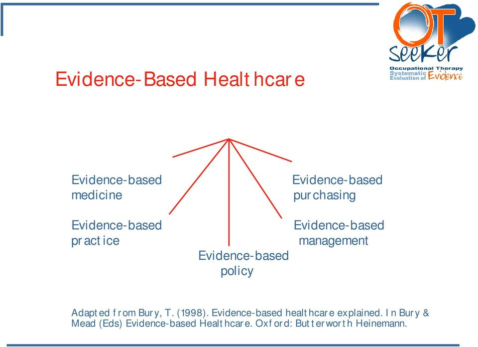 Adapted from Bury, T. (1998). Evidence-based healthcare explained.