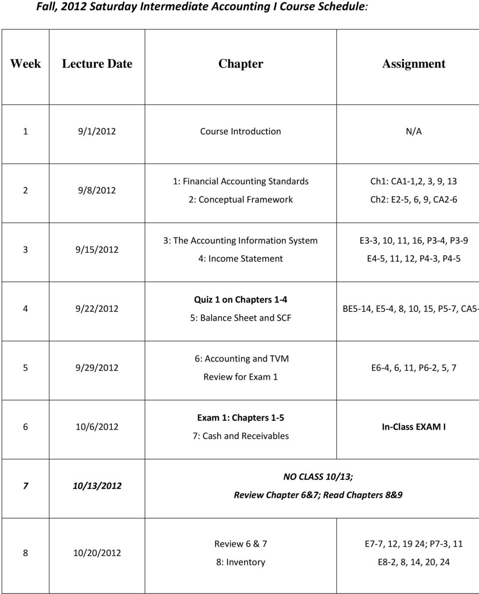 9/22/2012 Quiz 1 on Chapters 1-4 5: Balance Sheet and SCF BE5-14, E5-4, 8, 10, 15, P5-7, CA5-5 9/29/2012 6: Accounting and TVM Review for Exam 1 E6-4, 6, 11, P6-2, 5, 7 6 10/6/2012 Exam 1: